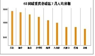 重庆外来人才涌入势头强劲 来渝求职外地人口占比增加3.6个百分点